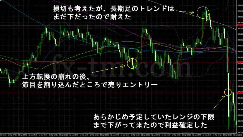 2017年4月13日のドル円5分足チャート
