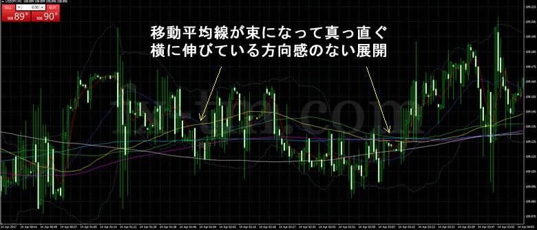 2014年4月14日ドル円1分足チャート