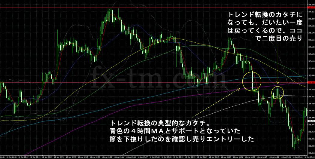 2017年4月18日のドル円の1分足チャート
