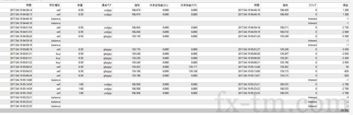 2017年4月19日の収支-29,112円