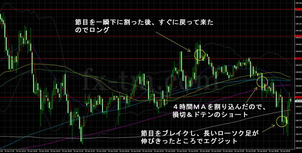 2017年4月20日ドル円1分足チャート