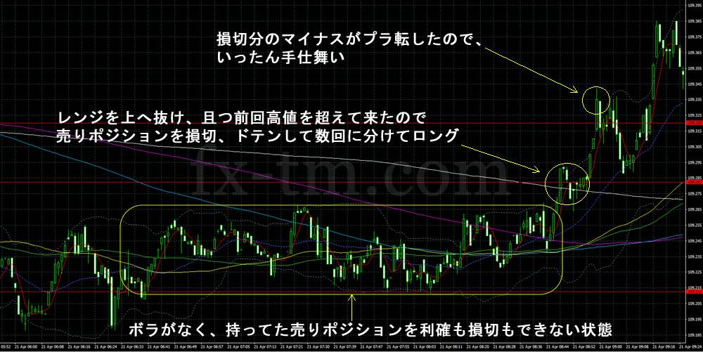 2017年4月21日ドル円1分足チャート