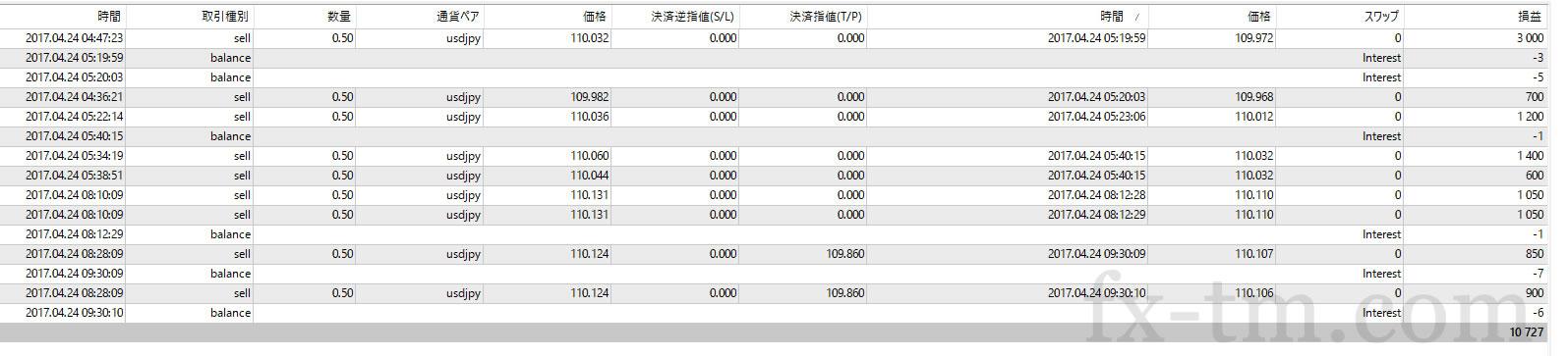 2017年4月24日本日の収支+10,727円
