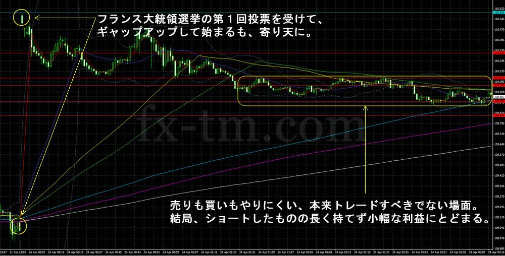 2017年4月24日ドル円チャート