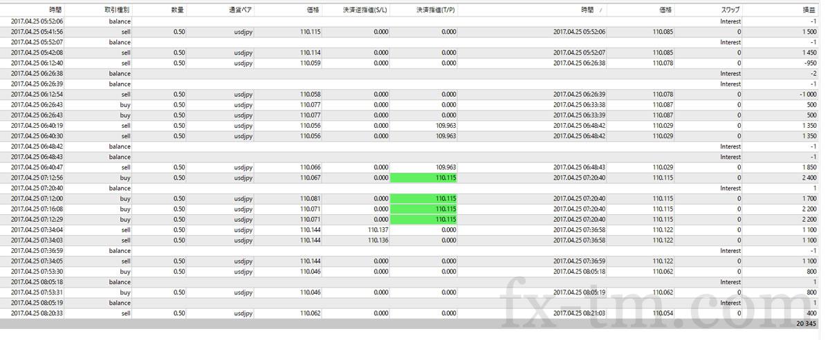 2017年4月25日本日の収支+20,345円