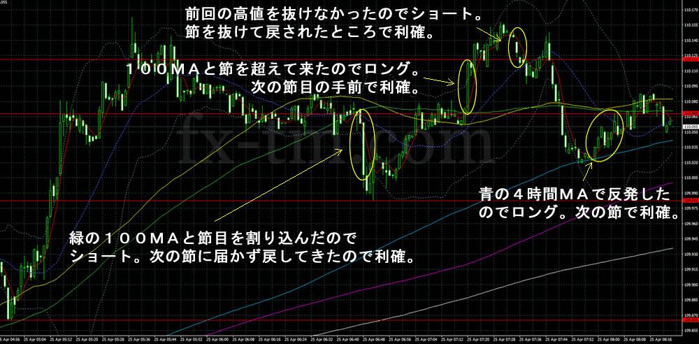 2017年4月25日ドル円の1分足チャート&売買譜