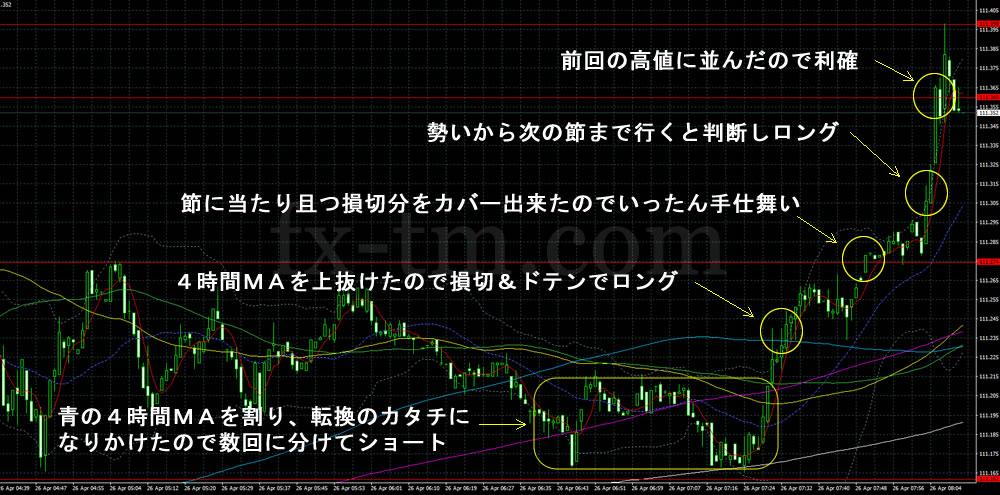 2017年4月26日ドル円1分足チャート