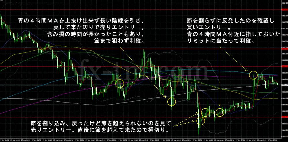 2017年4月27日ドル円の1分足チャート
