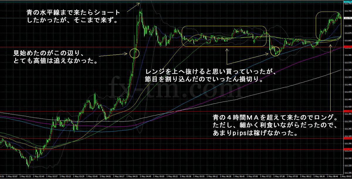 2017年5月1日ドル円1分足チャート