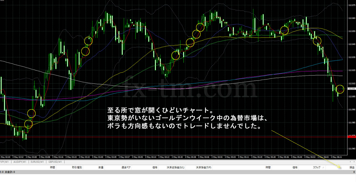 2017年5月3日ドル円の1分足チャート