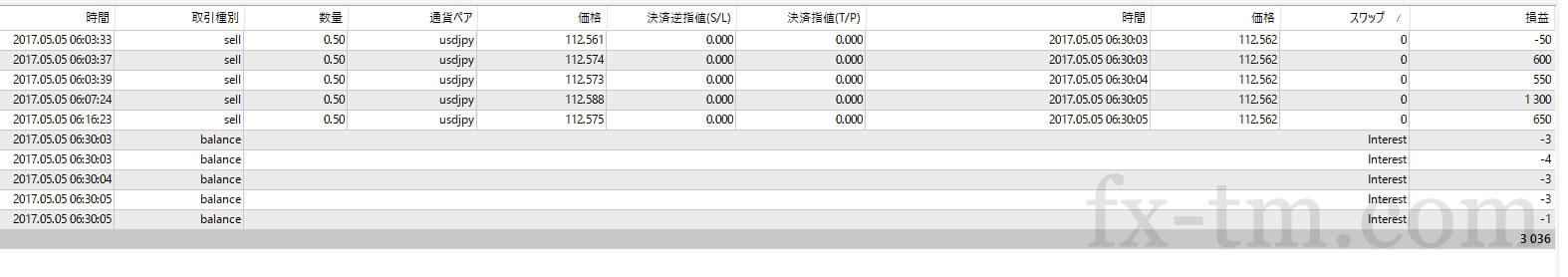 2017年5月5日本日の収支は+3,036円