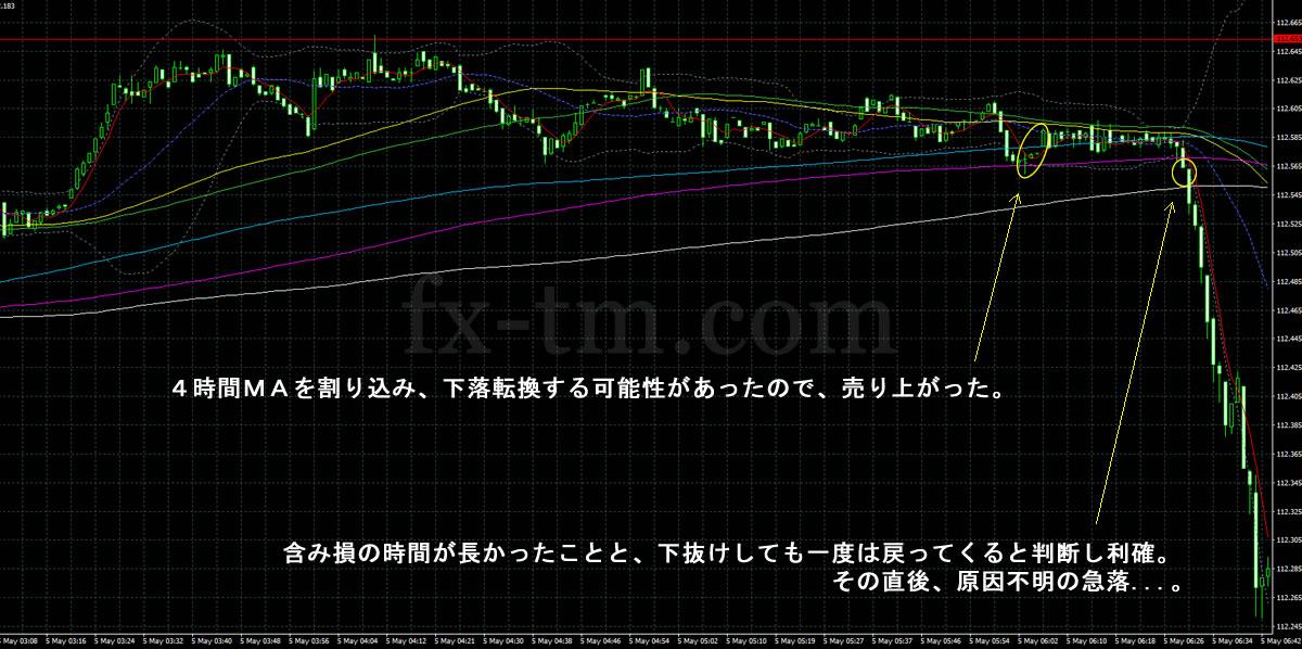 2017年5月5日急落の場面のドル円の1分足チャート