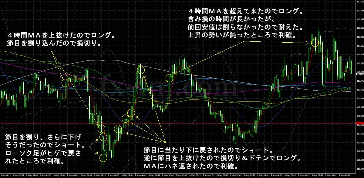 2017年5月8日ドル円の1分足チャート