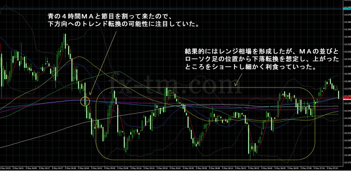 2017年5月9日ドル円チャート