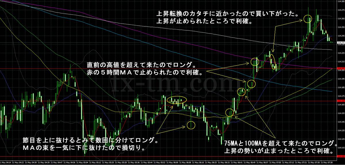 2017年5月11日ドル円1分足チャート