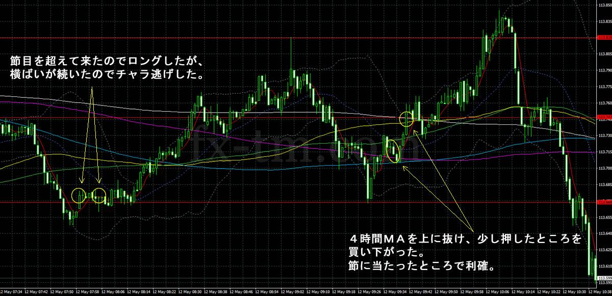 2017年5月12日ドル円の1分足チャート