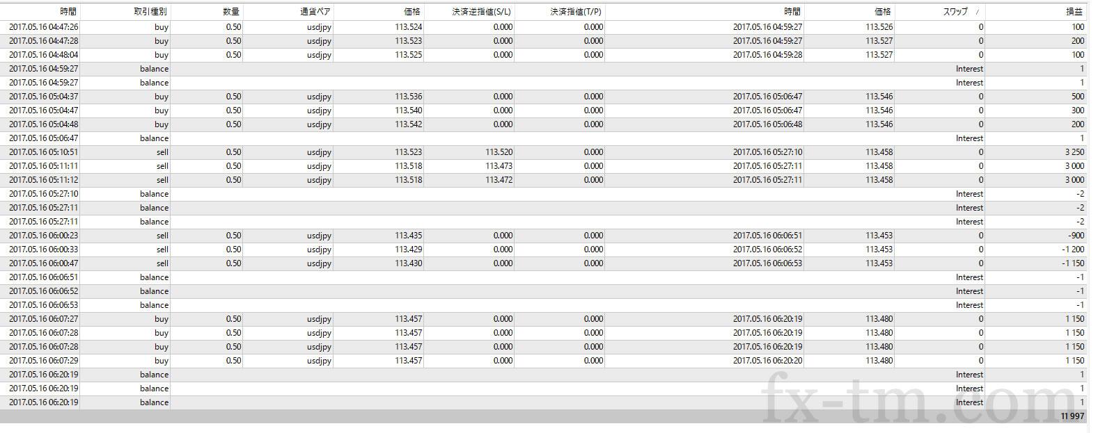2017年5月16日本日の収支+11,997円