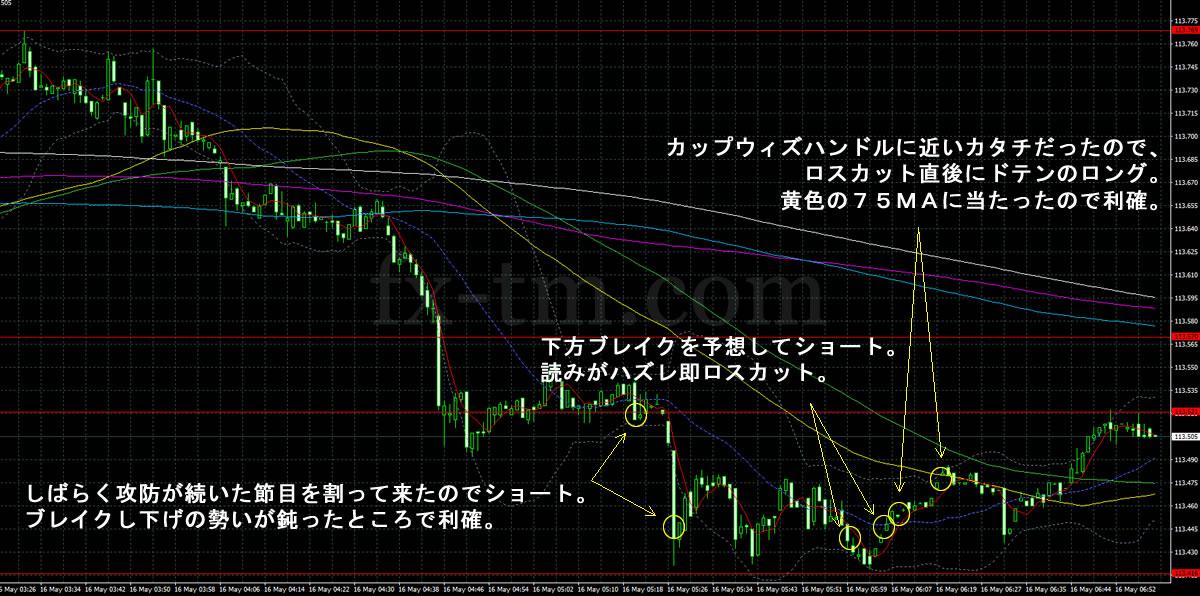 2017年5月16日ドル円1分足チャート