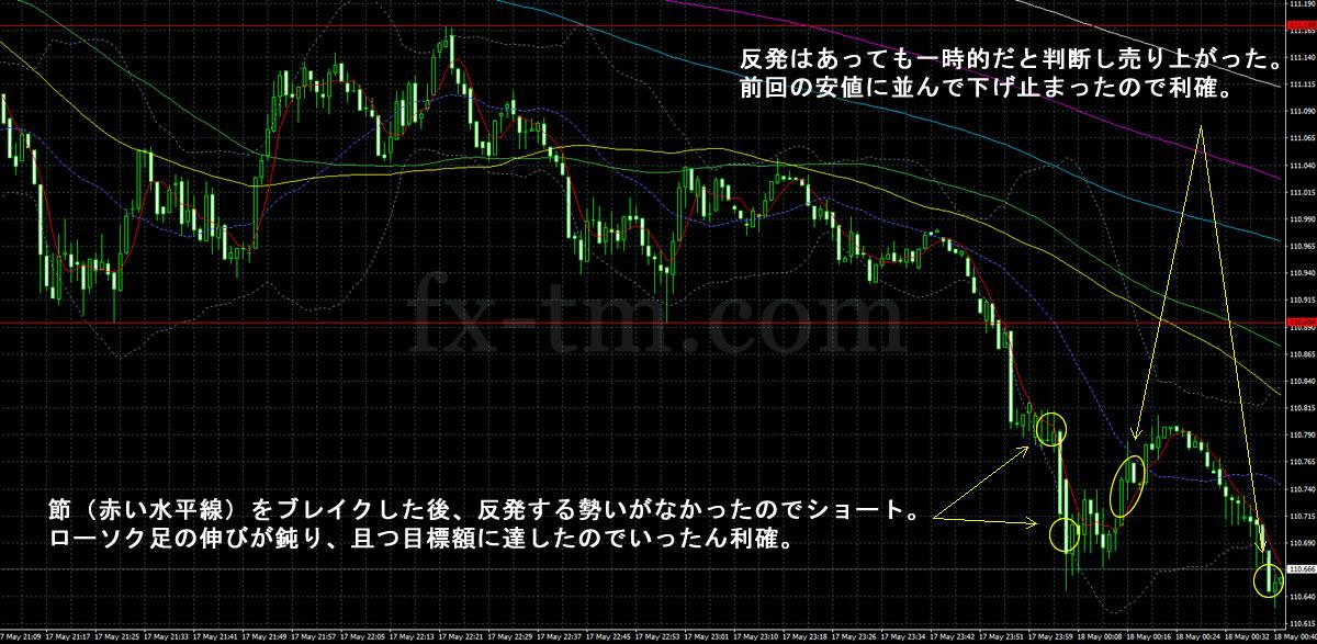 2017年5月18日ドル円1分足チャート