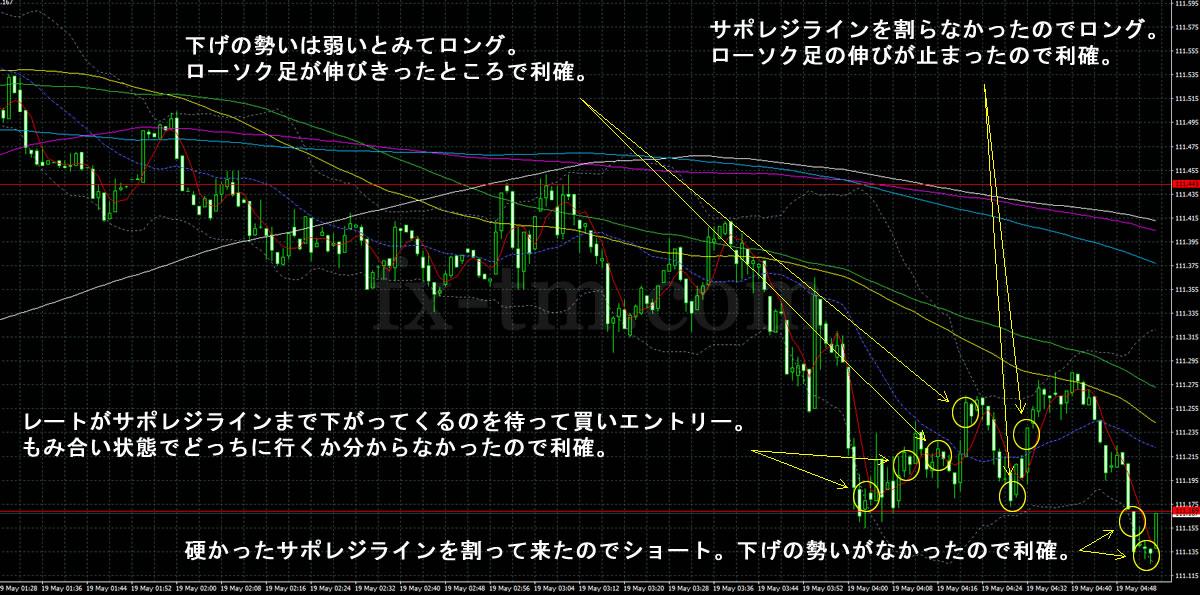2017年5月19日ドル円の1分足チャート