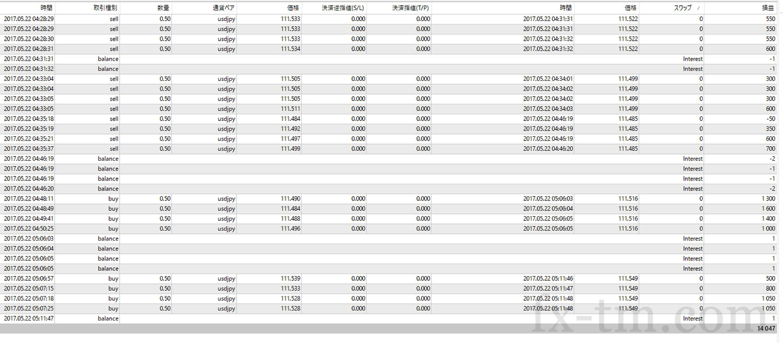 2017年5月22日本日の収支は、+14,047円
