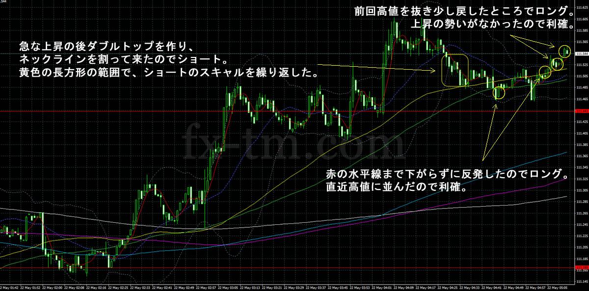 2017年5月22日ドル円の1分足チャート