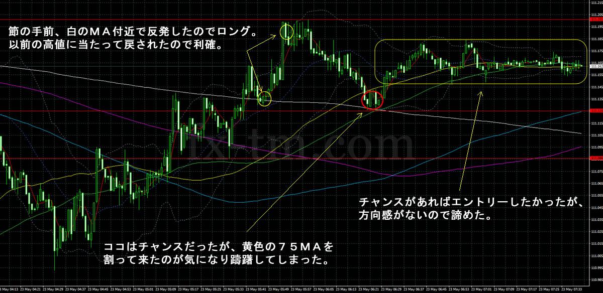 2017年5月23日ドル円の1分足チャート