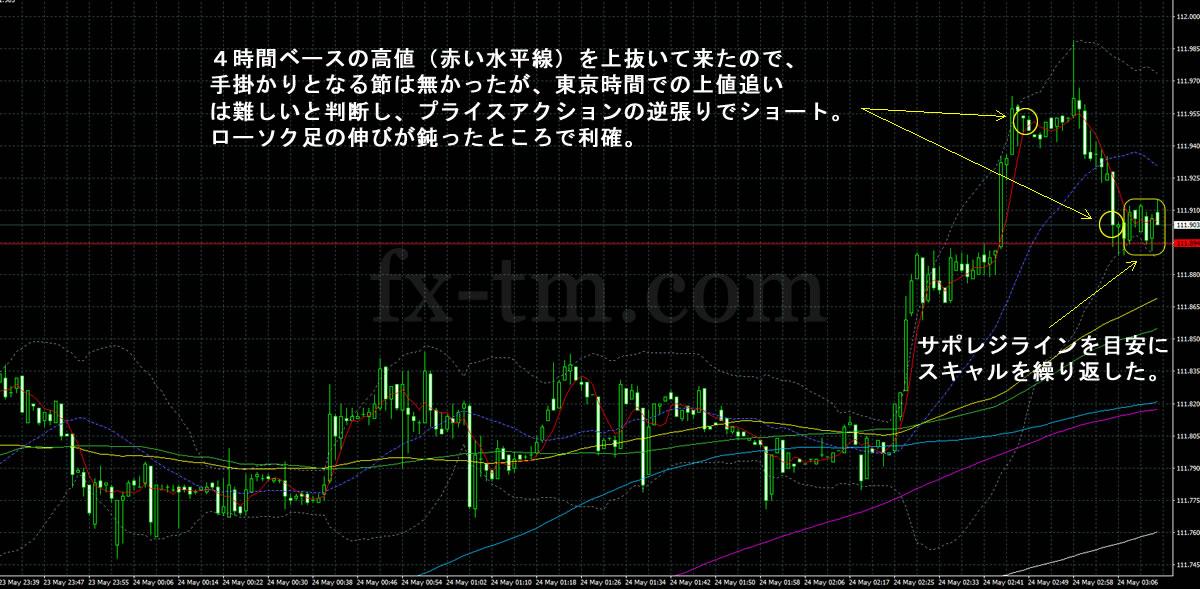 2017年5月24日ドル円の1分足チャート