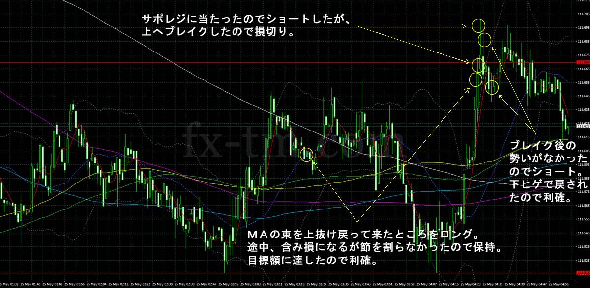 2017年5月25日ドル円の1分足チャート