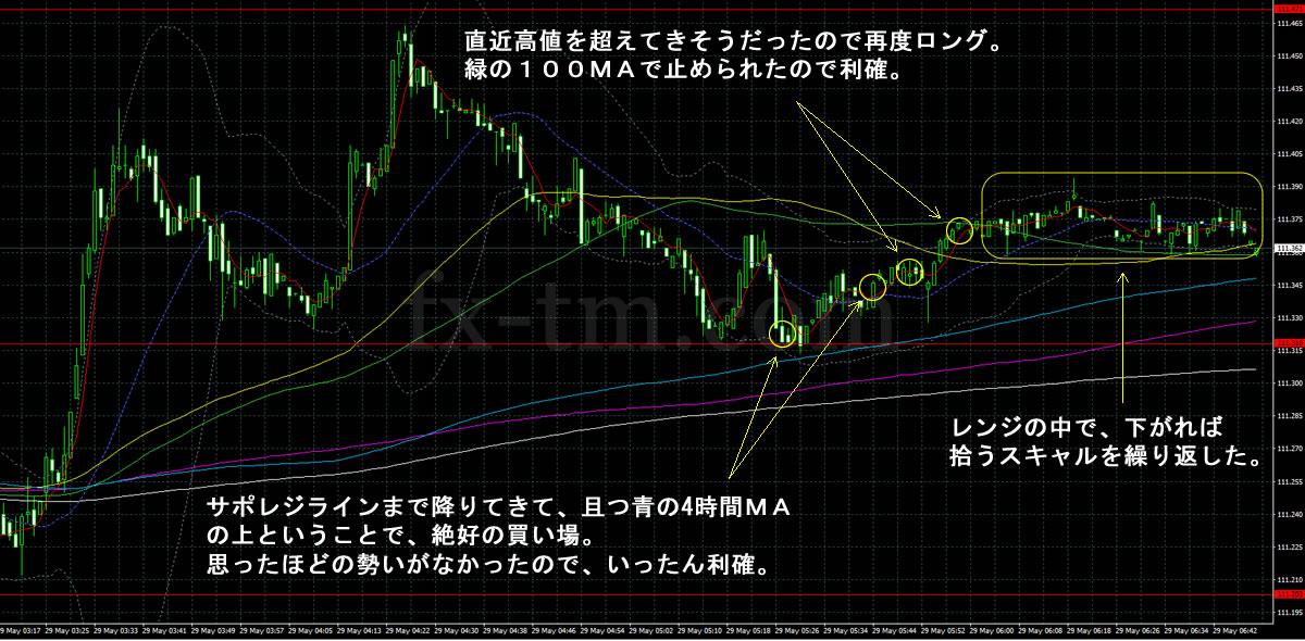 2017年5月29日ドル円の1分足チャート