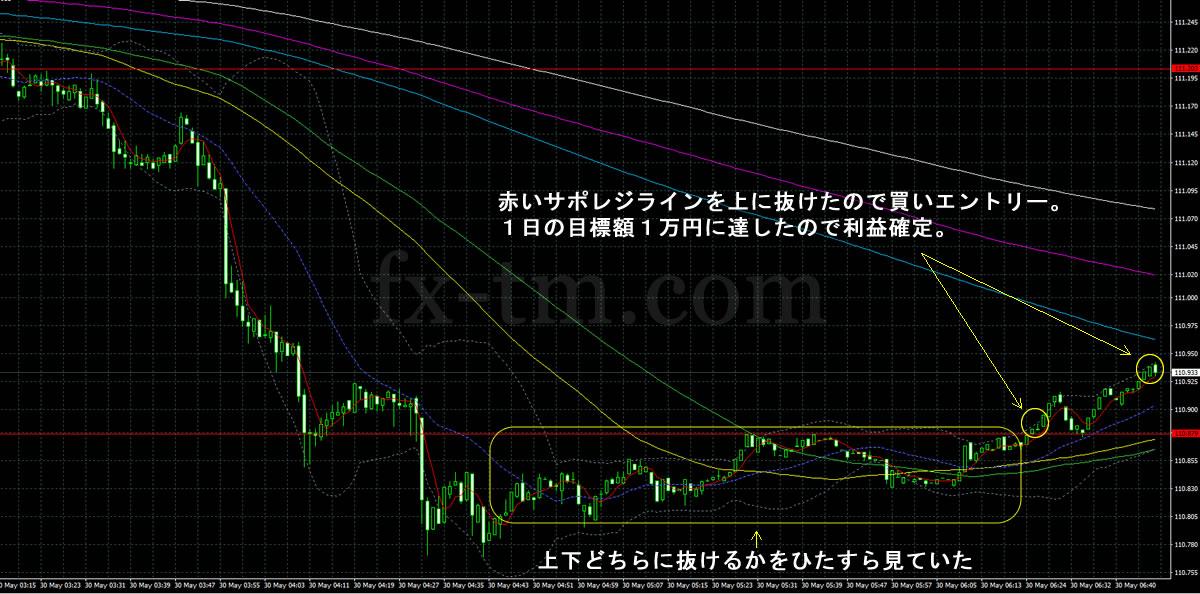 2017年5月30日ドル円の1分足チャート