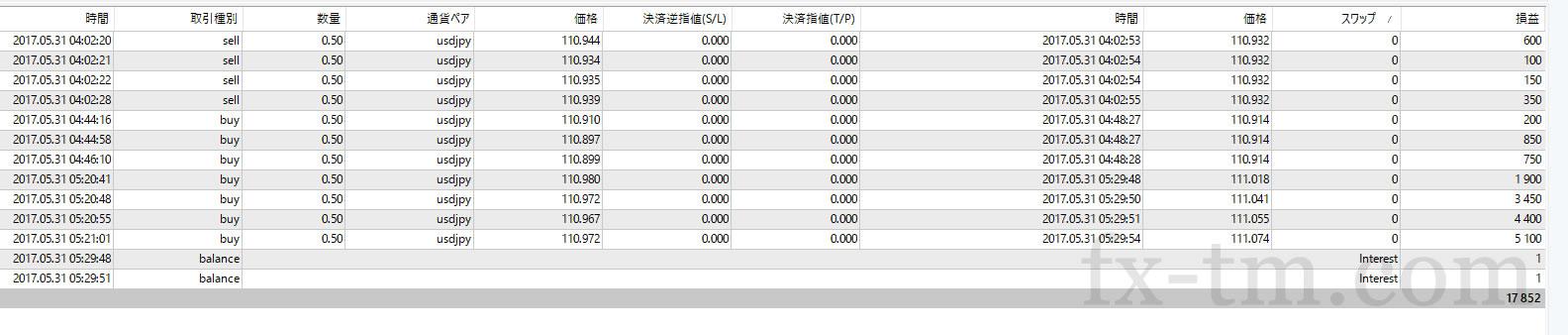 2017年5月31日本日の収支+17,852円