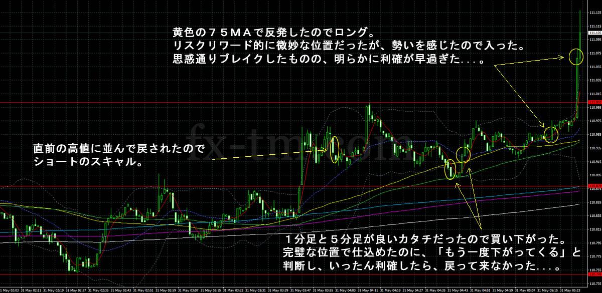 2017年5月31日ドル円の1分足チャート