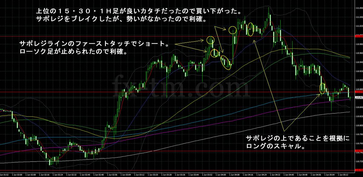 2017年6月1日ドル円の1分足チャート