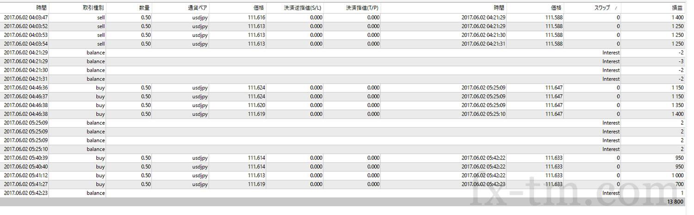 2017年6月2日本日の「トレード日記」の収支+13,800円