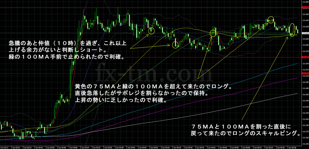 2017年6月2日ドル円の1分足チャート