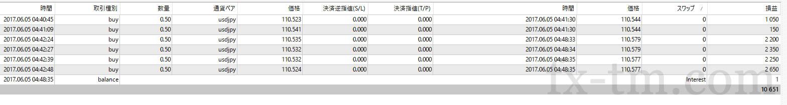 2017年6月5日本日の収支+10,651円