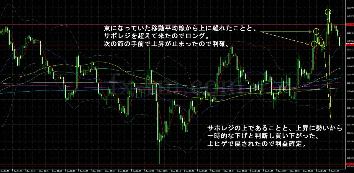 2017年6月5日ドル円の1分足チャート
