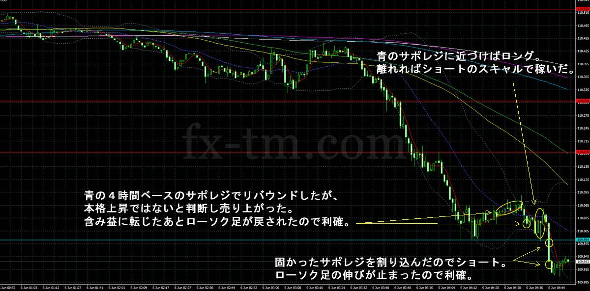 2017年6月6日ドル円の1分足チャート