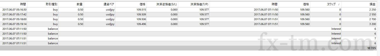 2017年6月7日本日の収支+10725円