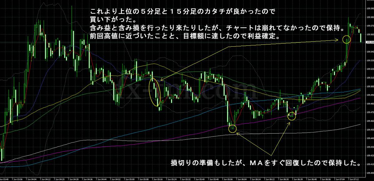 2017年6月7日ドル円の1分足チャート