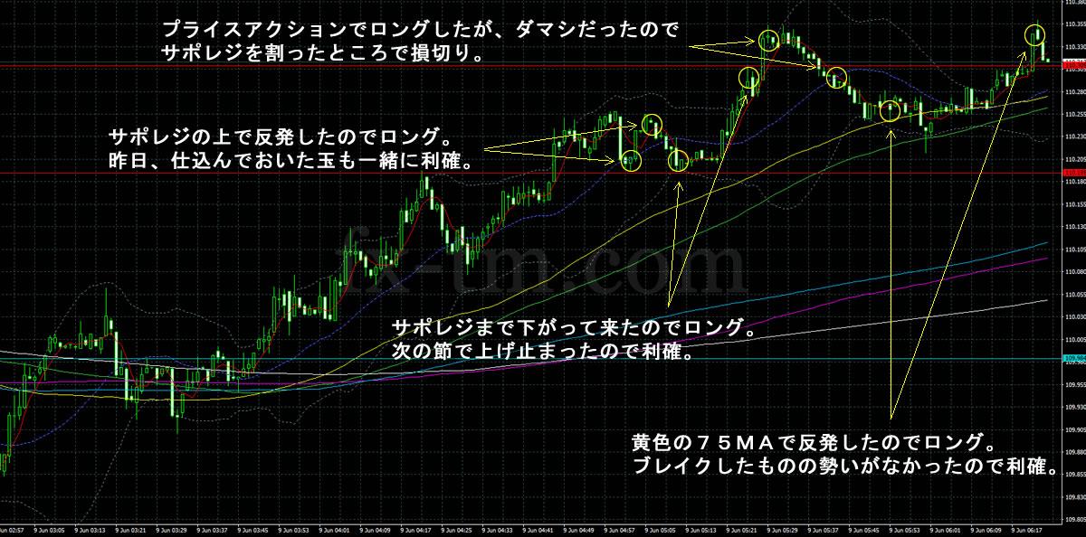2017年6月9日ドル円の1分足チャート