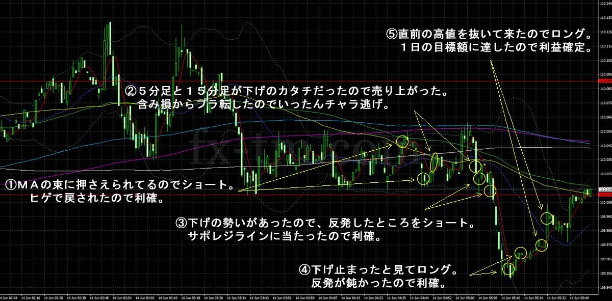 2017年6月14日ドル円の1分足チャート