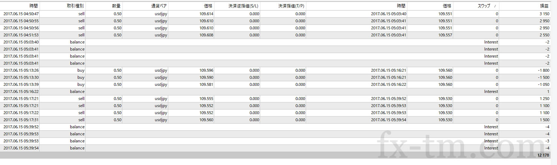2017年6月15日本日の収支+12,178円