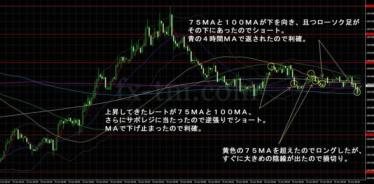 2017年6月15日ドル円の1分足チャート