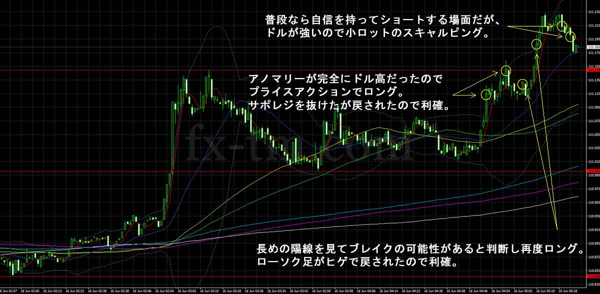2017年6月16日ドル円の1分足チャートにプロットした売買譜