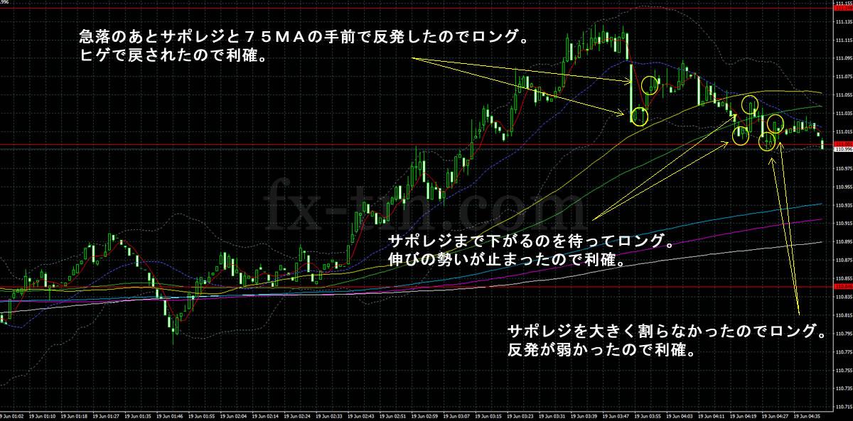 2017年6月19日ドル円の1分足チャート