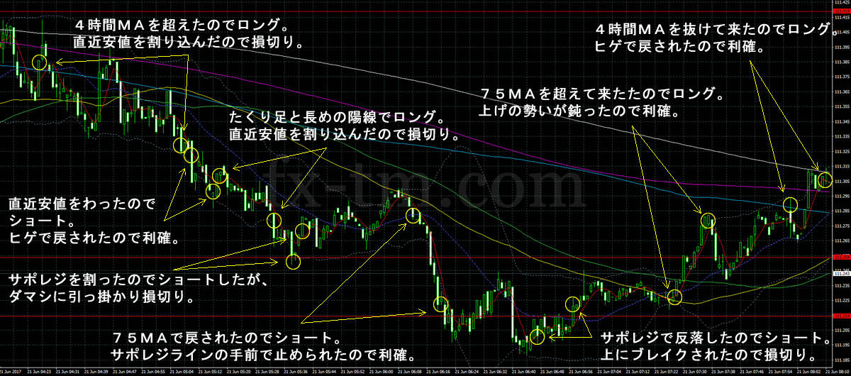 2017年6月21日ドル円の1分足チャート