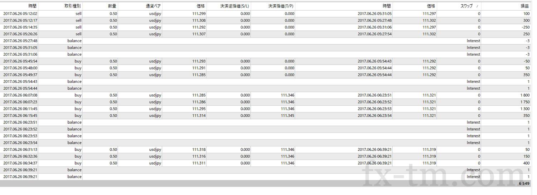 2017年6月26日本日の収支は+6,549円