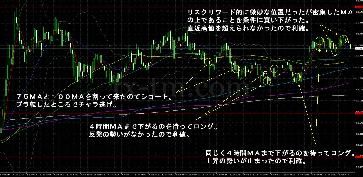 2017年6月26日ドル円の1分足チャート